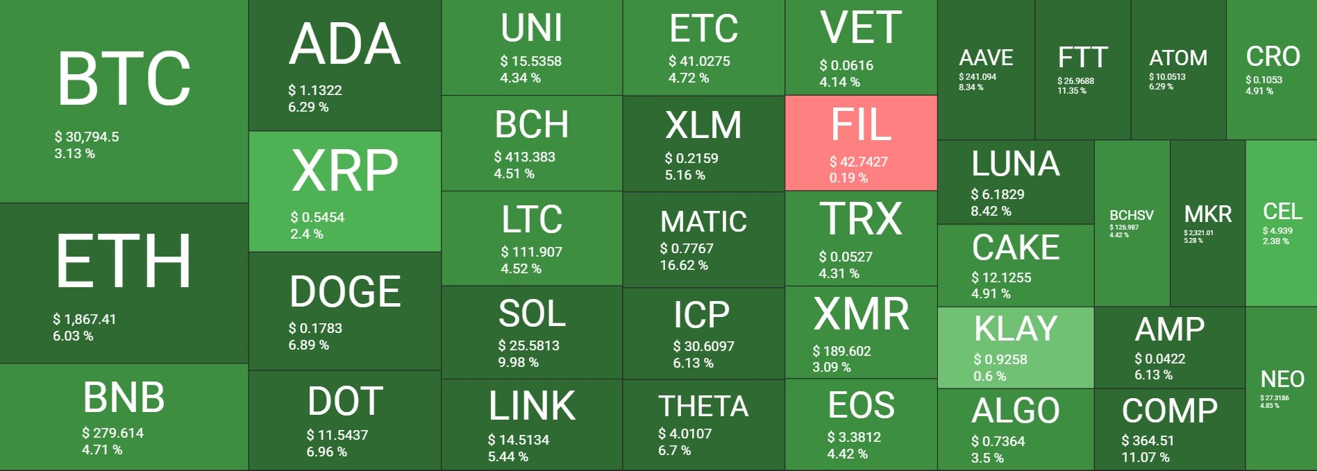 بازار 30 - نگاهی کلی به وضعیت امروز بازار رمزارزها (30 تیر)