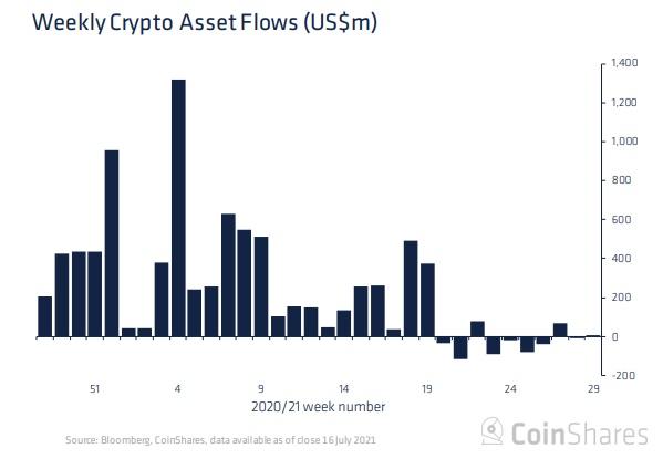 جریان دارایی هفتگی - جریان خروج سرمایه از بازار بیت کوین در تیر ماه به 15 میلیون دلار رسید