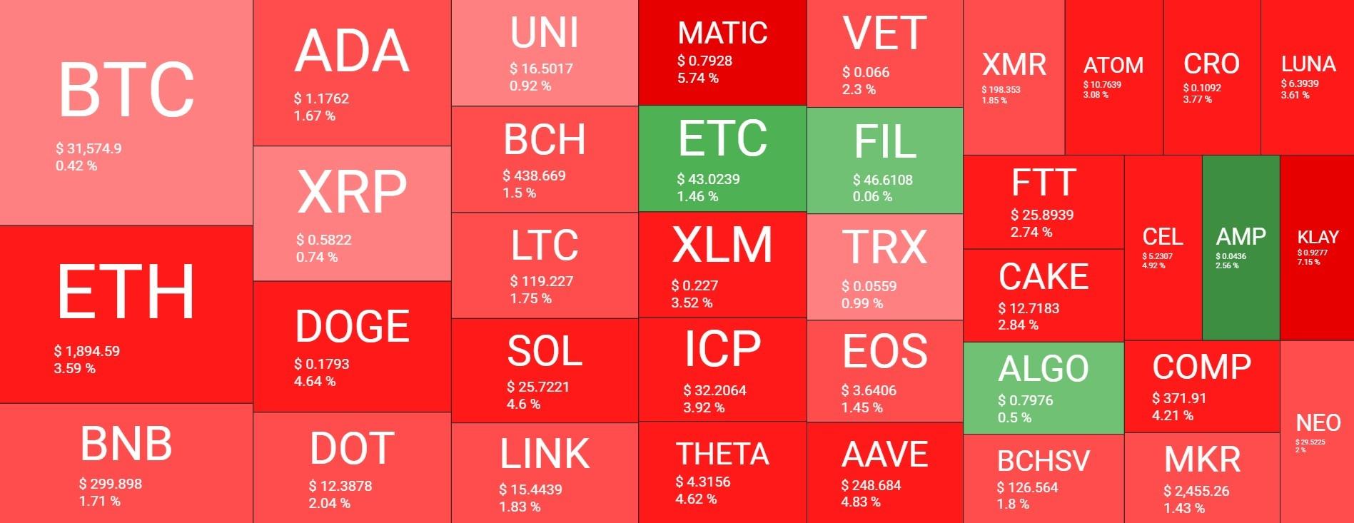 Fبازار 28 - نگاهی کلی به وضعیت امروز بازار رمزارزها (28 تیر)