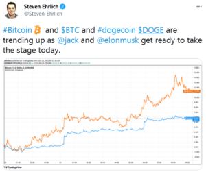 Steven Ehrlich on Twitter 300x251 - در حالی که دوج کوین و بیت کوین رشد می کنند، ایلان ماسک و جک دورسی برای گفتگو آماده می شوند