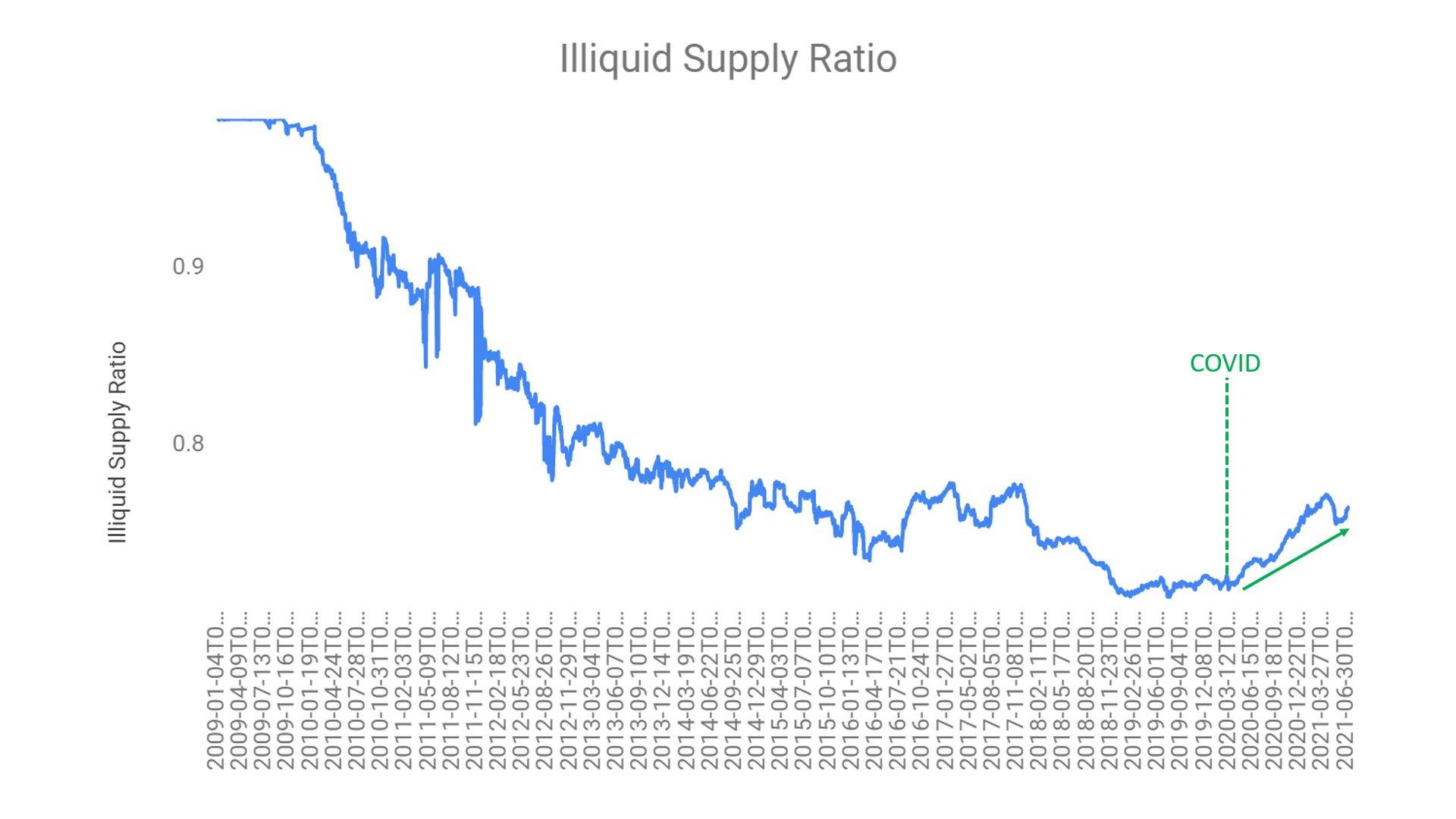 illiquid supply - با استناد به ویل کلمنته رالی قیمتی بیت کوین در راه است