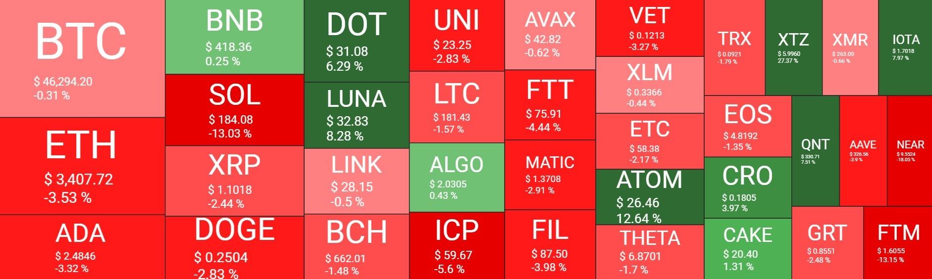 بازار19 - نگاهی کلی به وضعیت امروز بازار رمزارزها (19شهریور)
