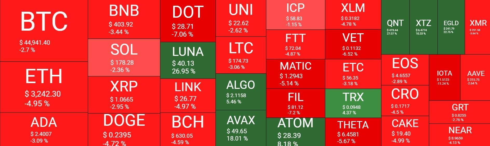 بازار20 - نگاهی کلی به وضعیت امروز بازار رمزارزها (20 شهریور)