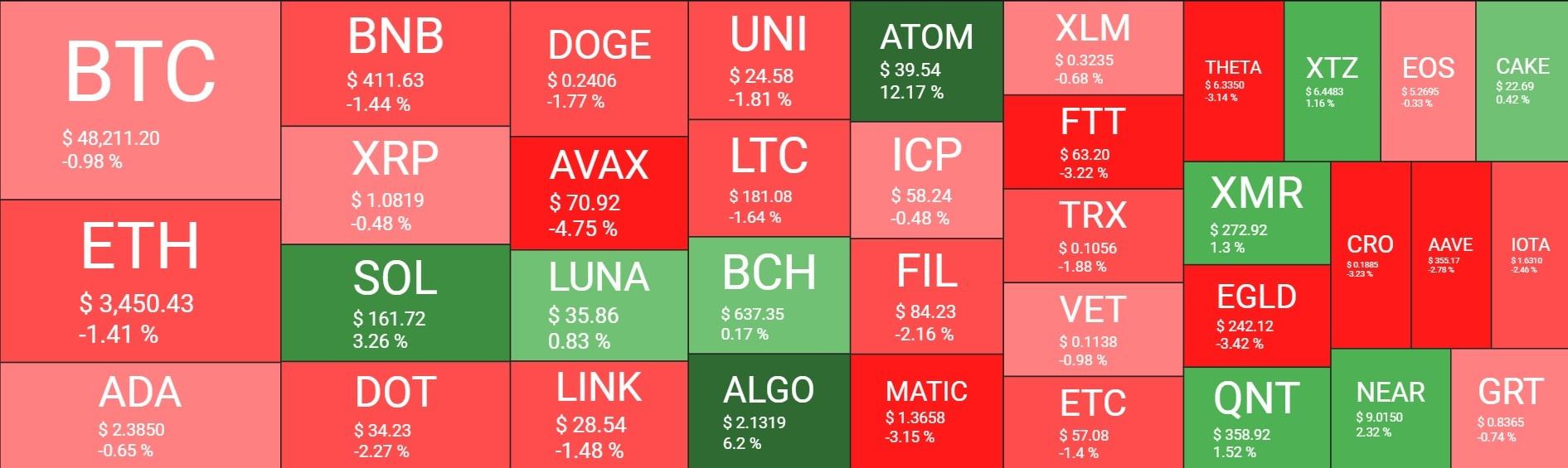 بازار28 - نگاهی کلی به وضعیت امروز بازار رمزارزها (28 شهریور)