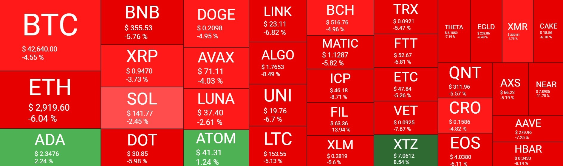 بازار3 - نگاهی کلی به وضعیت امروز بازار رمزارزها (3 مهر)