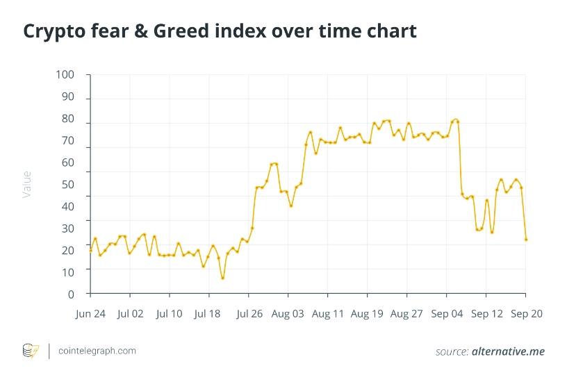 2021 09 21 22 20 44 Fear Greed Index suggests Bitcoins price is undervalued - شاخص ترس و طمع نشان می دهد که قیمت بیت کوین کمتر از ارزش آن است