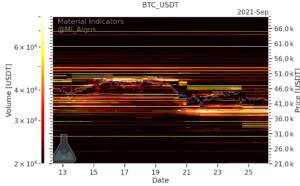 screenshot cointelegraph.com 2021.09.26 21 40 14 300x186 - بیت کوین می تواند به 37 هزار دلار برسد، اما سقف بعدی بیت کوین رقمی است که نمی توان آن را درک کرد