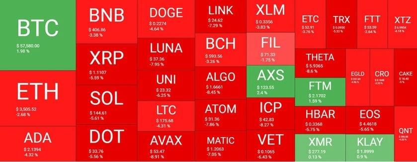 بازار20 - نگاهی کلی به وضعیت امروز بازار رمزارزها (20 مهر)