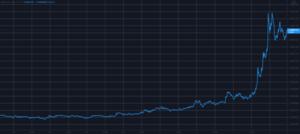 Shiba Inu SHIB Skyrockets 100 300x134 - تحلیل تکنیکال شیبا اینو(SHIB)؛ سه شنبه 13 مهر